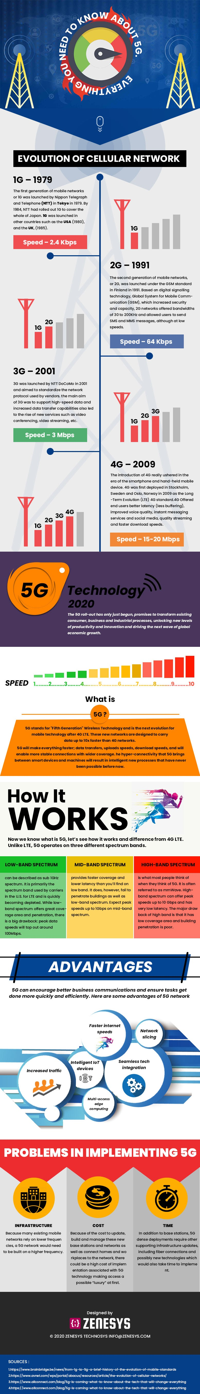 Everything you need to know about 5G #infographic