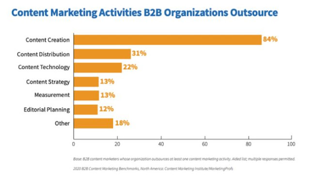 b2b content marketing activities outsourced