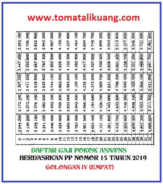 gaji pokok pns golongan empat; www.tomatalikuang.com