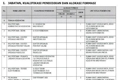 Formasi CPNS Provinsi Sulawesi Utara Tahun 2019