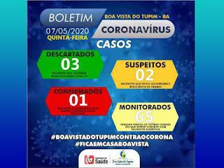 Coronavírus em Boa Vista do Tupim