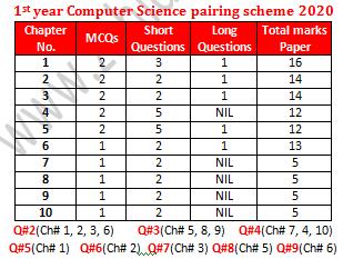 1st year computer science pairing scheme 2020 punjab board