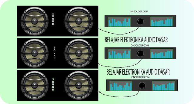 Belajar Elektronika Audio Dasar