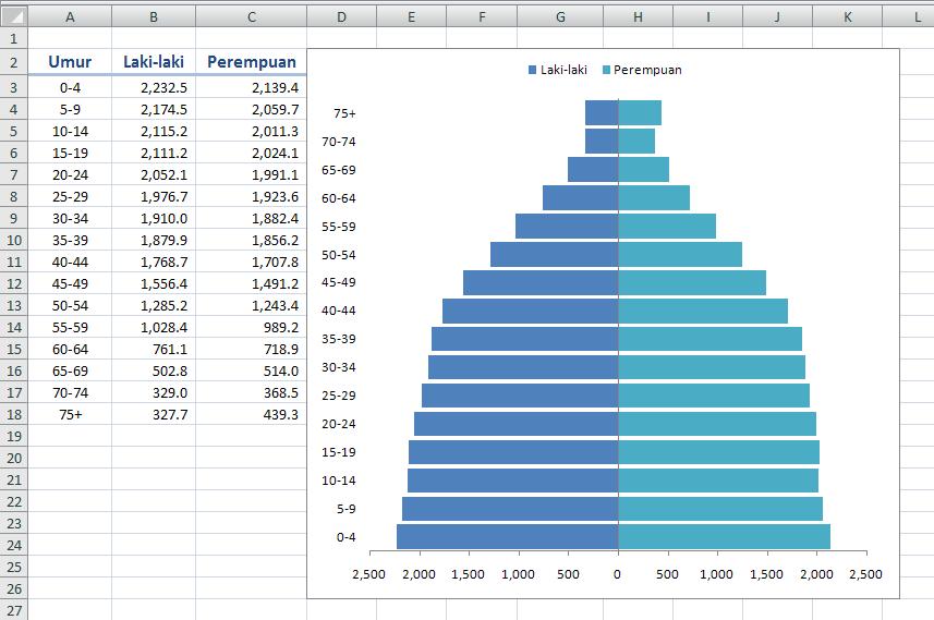 Cara membuat grafik piramida penduduk dengan excel ccuart Images