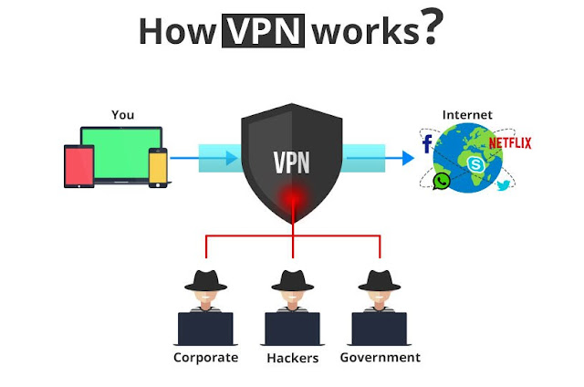 What Is A Virtual Private Network or VPN?