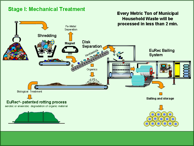 The Biogas Process Noenigma