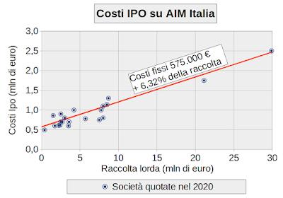 Costi IPO su AIM Italia (2020)