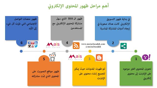 انفوجرافيك عن مراحل تطور المحتوى الإلكتروني على الإنترنت