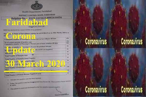 faridabad-corona-update-30-march-total-4-patient-22-in-haryana