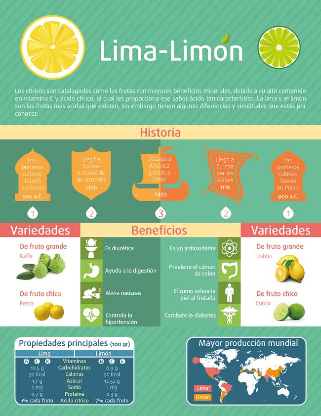 Ejemplo de Infografia comparativa 2