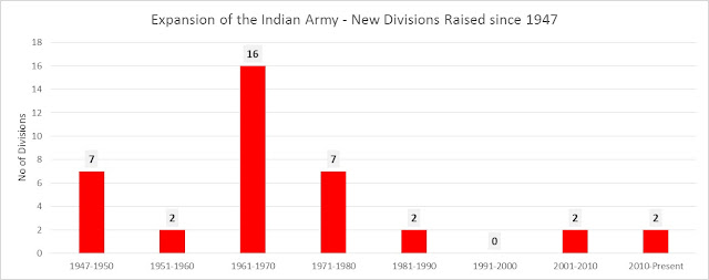 Perspective: Restructuring the Indian Army - Taking the War