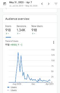 Views as per google analytics