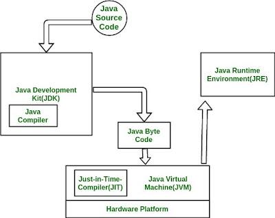 Oracle Java JDK, Oracle Java JRE, Oracle Java JVM, Oracle Java Certifications