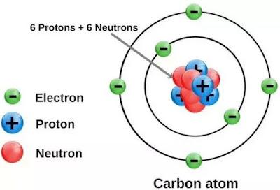 لماذا الذرة متعادلة كهربائيا