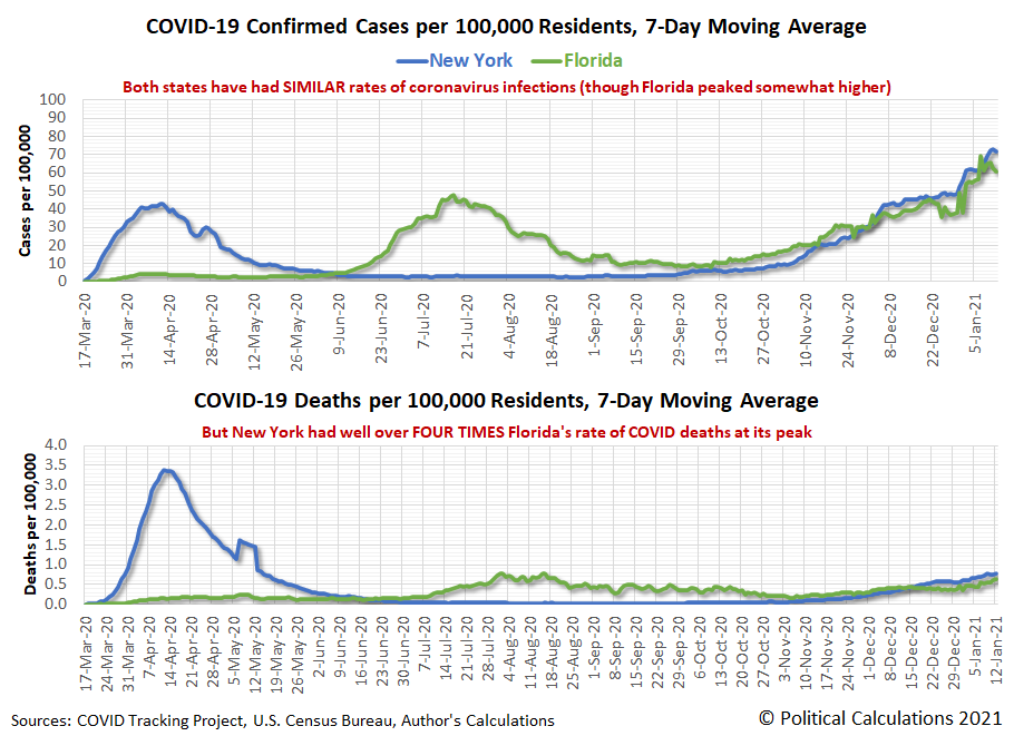 New York and Florida: COVID-19 Confirmed Cases per 100,000 Residents, 7-Day Moving Average