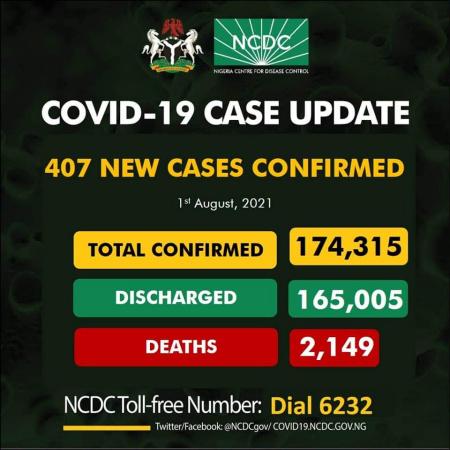 Nigeria records 407 new cases of Coronavirus