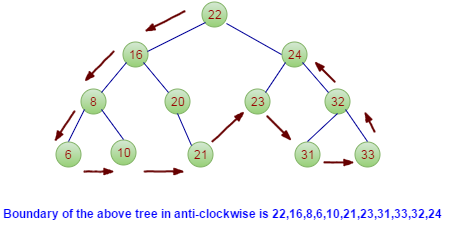 Print boundary or edge node of tree in anti clockwise order java lets look at the below binary tree ccuart Gallery