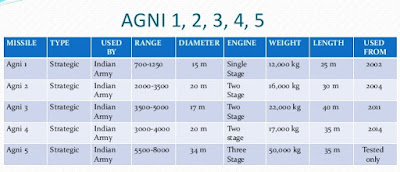 Agni series