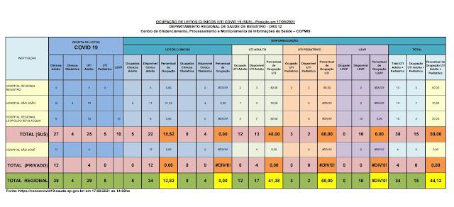 48,00 % da taxa de ocupação dos leitos de UTI do SUS (13 vagas)  e  (04 vagas) particular   dos Hospitais do Vale do Ribeira (17/09)