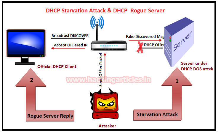 How to use DHCP to configure your computer's TCP/IP network settings