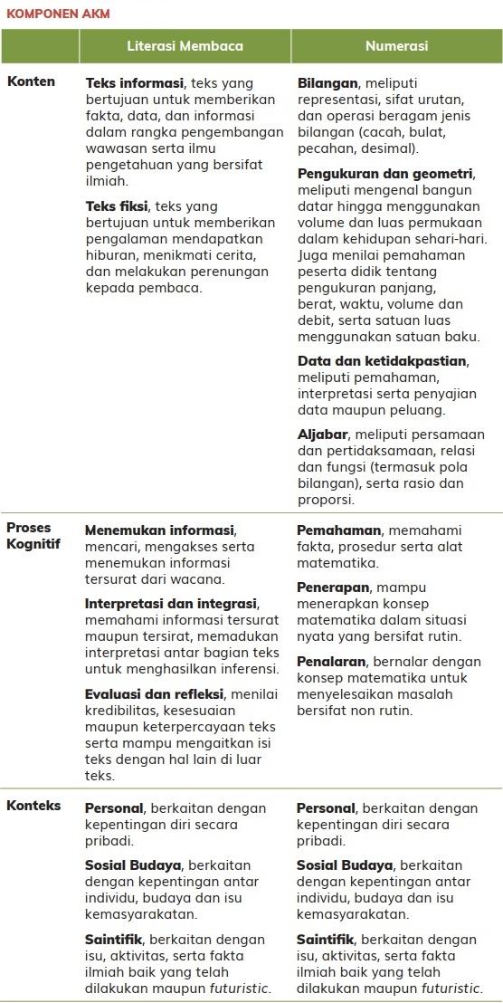 tabel komponen akm