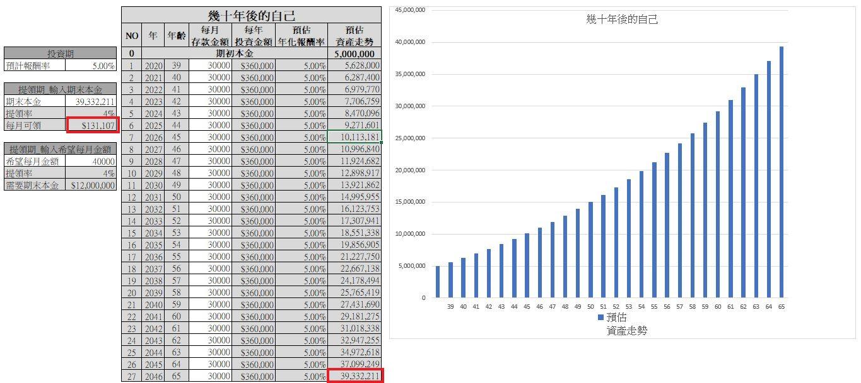 小資族的理財筆記: 高效率理財術 教你存滿1000萬-讀後感