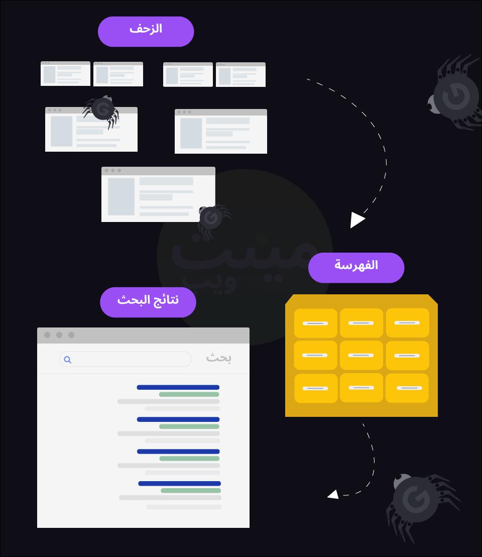 كيف تعمل محركات البحث
