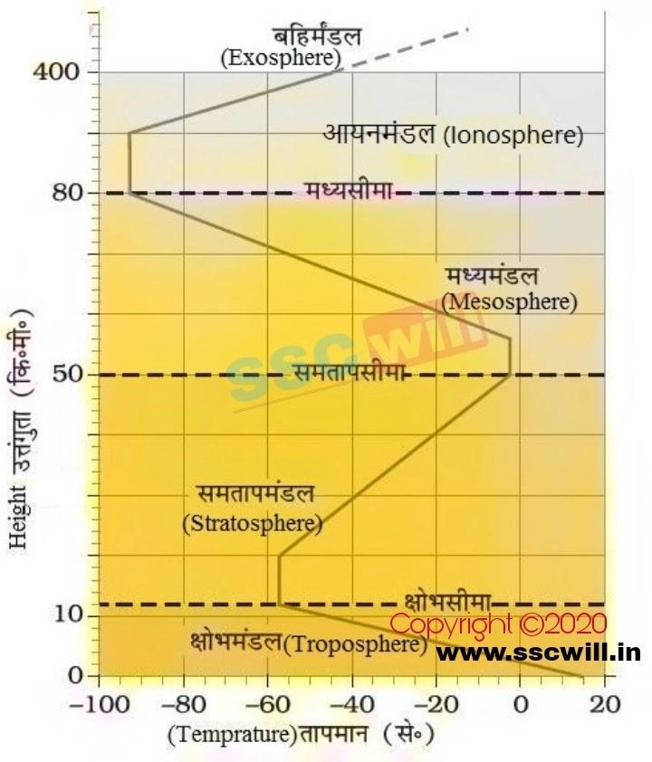 वायुमण्डल की परतें - Vayumandal Ki Parte in Hindi