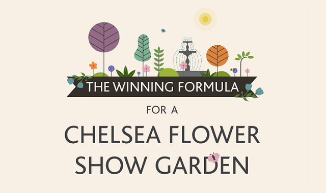 Chelsea Flower Show 2016: The Winning Formula for a Successful Garden