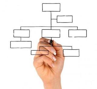 elaborar el Organigrama de tu Empresa
