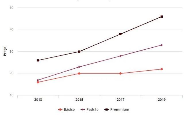 Estatísticas dos preços de 2013 até hoje
