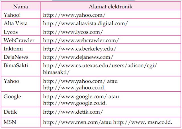 Jenis - jenis Fasilitas Internet