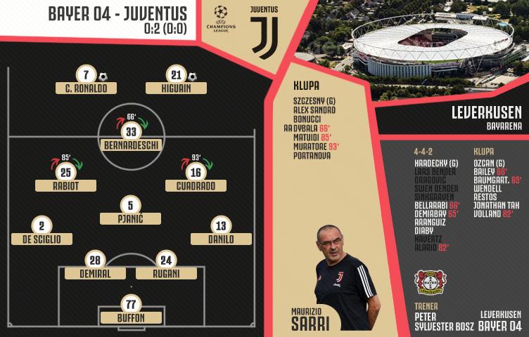Liga prvaka 2019/20 / 6. kolo / Bayer 04 - Juventus : (0:0)