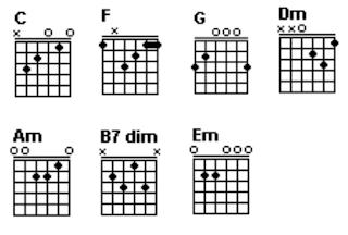 Gambar chord gitar C, F, G, Dm, Am, B7dim dan Em