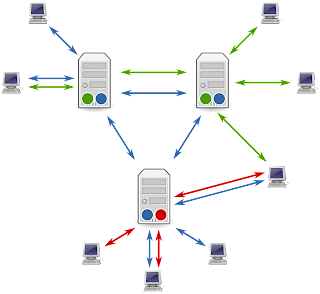 Batch Processing Operating System