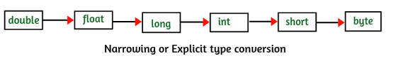 Explicit type casting