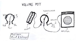 ποτενσιόμετρο volume pot