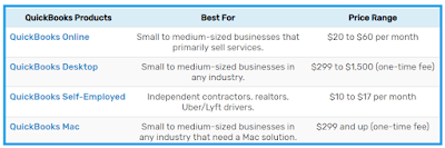 QuickBooks features & pricing