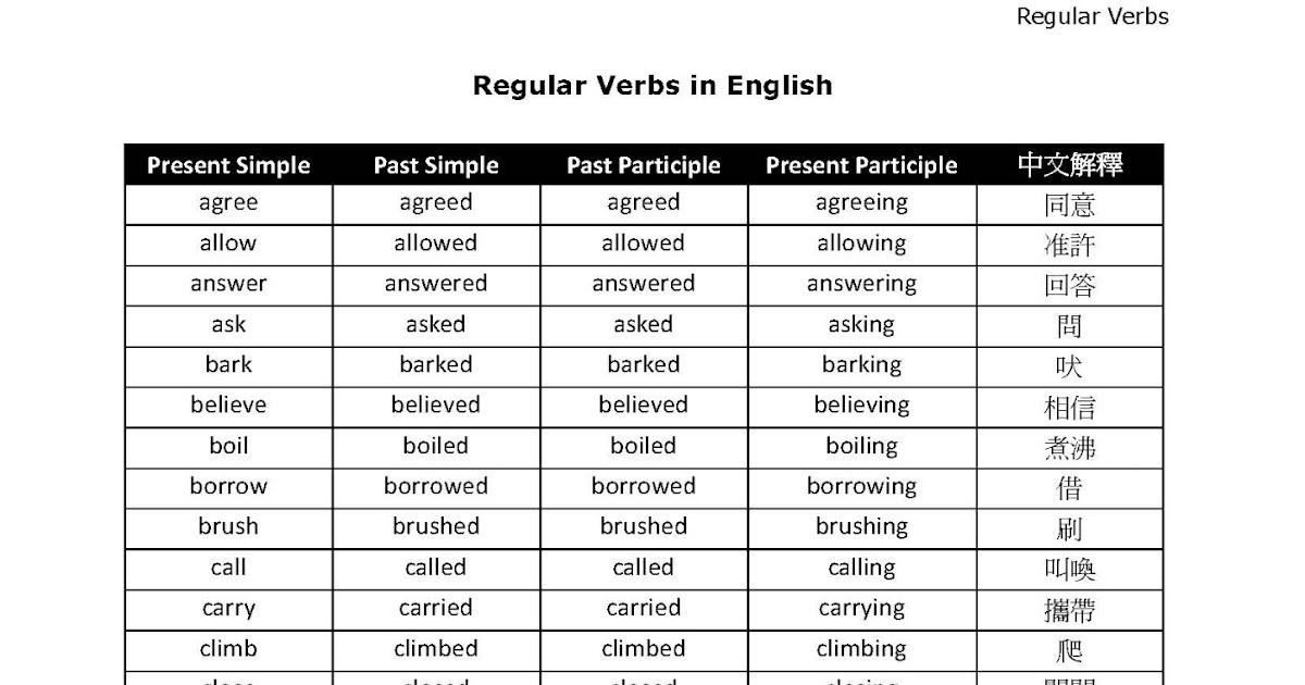 Regularien Englisch