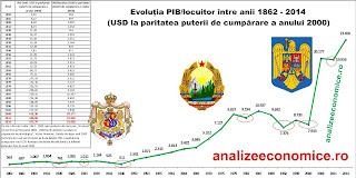 Crizele economice ale României din 1862 până în 2014