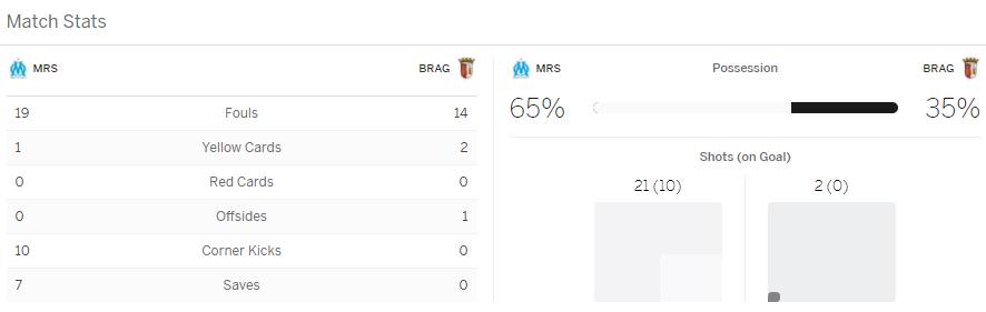 แทงบอลออนไลน์ ไฮไลท์ เหตุการณ์การแข่งขัน มาร์แซย์ vs บราก้า