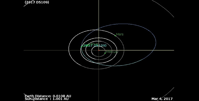 Orbital diagram of the asteroid Asteroid 2017 DS109. Credit: NASA/JPL