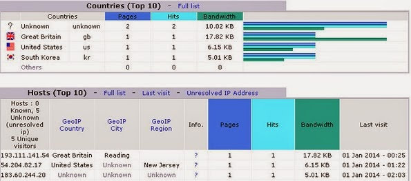 8 Best and Free Server Log Analysis Tools