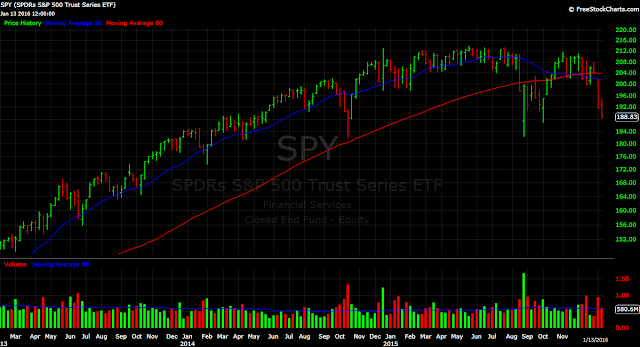 SPY S&P 500 ETF weekly chart stocks