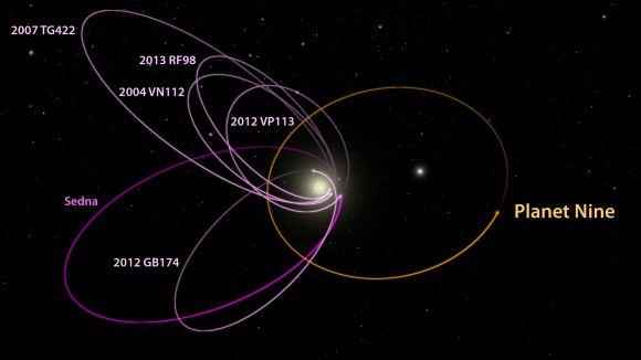 interações gravitacuionais estranhas que poderiam explicar existência do Planeta X - ou Planeta 9
