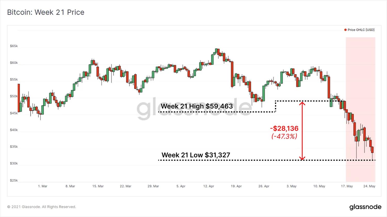 Обзор рынка биткоинов