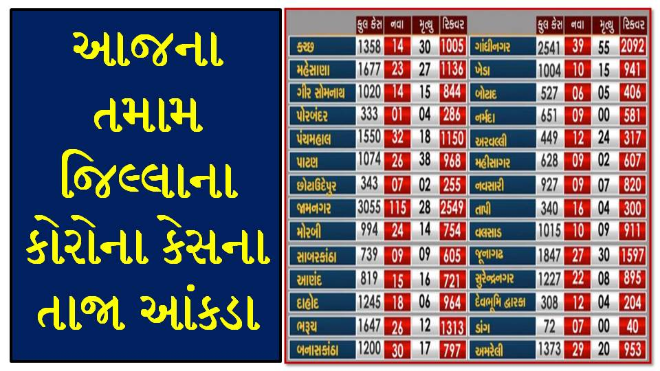 Gujarat Corona Cases Today [03/09/2020] District Wise Updates - Official Press Note PDF