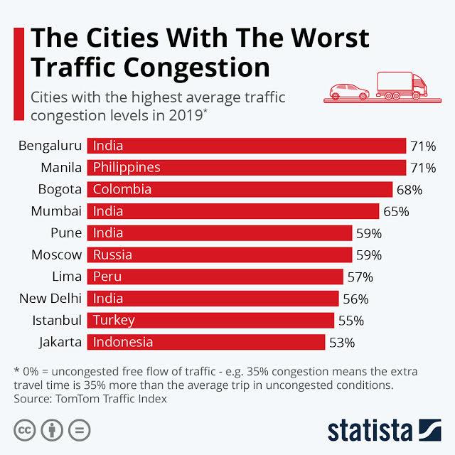 Monster Traffic Jams Around the World #infographic