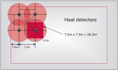المسافة بين حساسات الحرارة