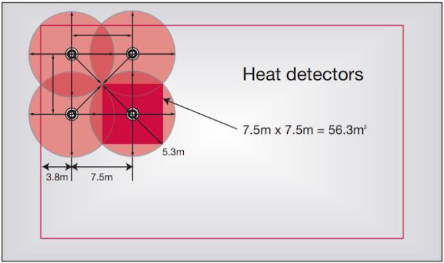 المسافة بين حساسات او كواشف الحرارة heat detector distance